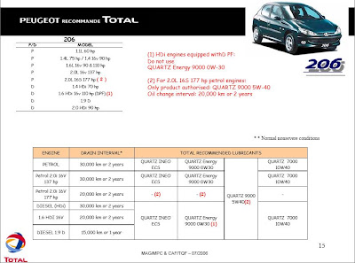 My206Club: Manual Transmission Gear Oil Change