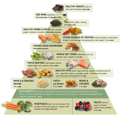 she knows anti inflammatory diet pyramid