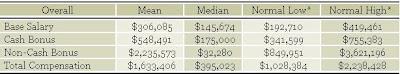7 Figure Hedge Fund Salary - Myth or Reality? | Wall Street Oasis