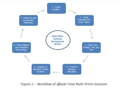 Advertising versus brokerage model for online trading platforms