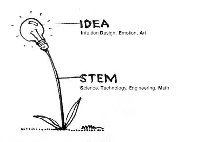 Maximizing Progress: STEM to STEAM ~ RISD & NSF Building