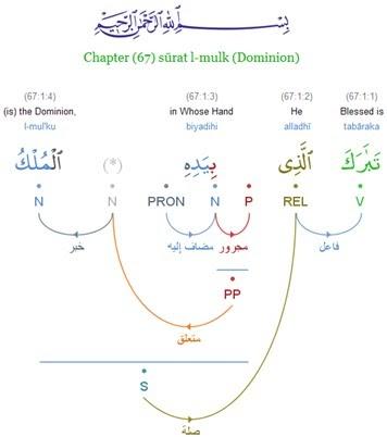 The Holy Quran: The Quranic Arabic Corpus