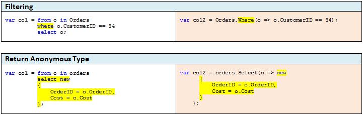 C# operators cheat sheet