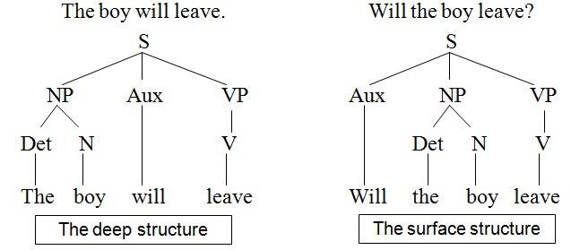 English Specialties: Generative Grammar
