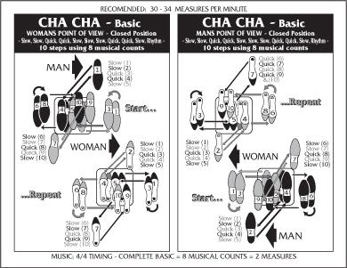 physical education at ucc camarin: november 2010 diagram of cha cha steps #4