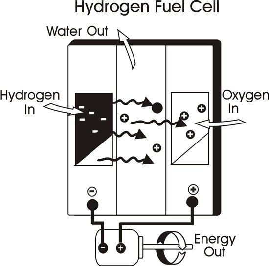Hydrogen Fuel | Hydrogen Vehicle | Economic fuel: How does