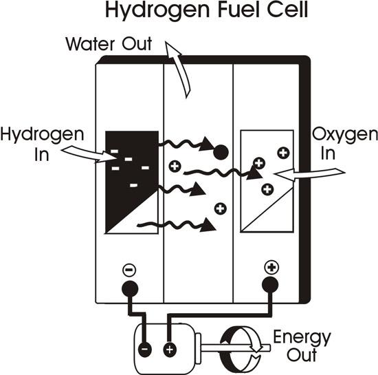 Hydrogen Fuel | Hydrogen Vehicle | Economic fuel: How does