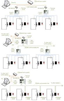 Arindam Bhadra: Access Control Index / Terminology