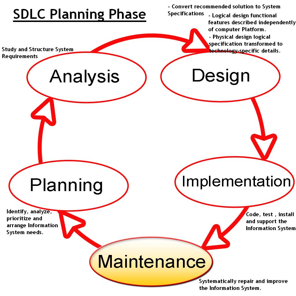 Ketenangan System Development Life Cycle Planning Analysis Design Implementation Testing And Maintenance