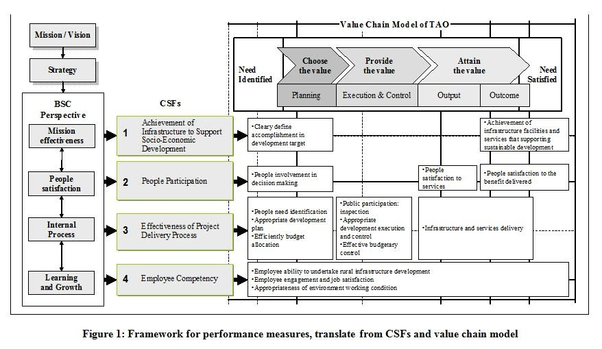 Professional Project Management Education: Key Performance