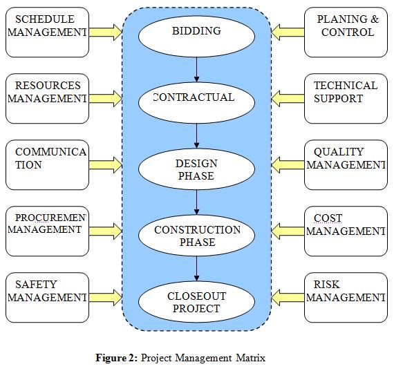 List Of Dissertation Topics About Construction Project Management