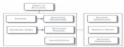 Professional Project Management Education: Implementation