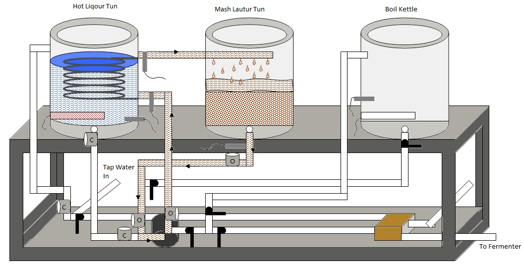 Automated E Herms Brewery