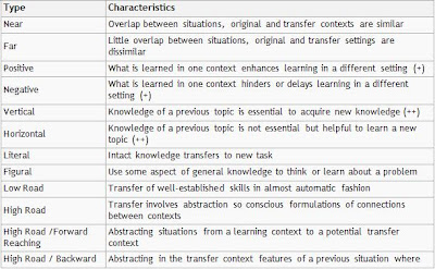 Designed for Learning!: Transfer of Learning - Theories and