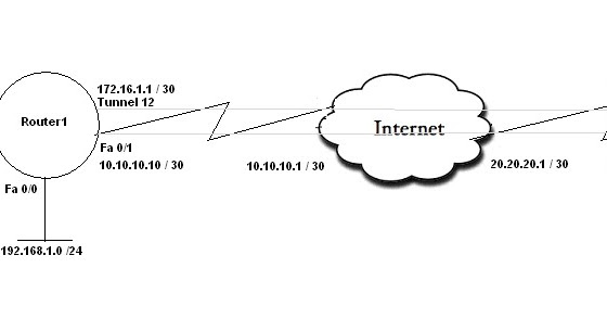 network infrastructure configuration diagram