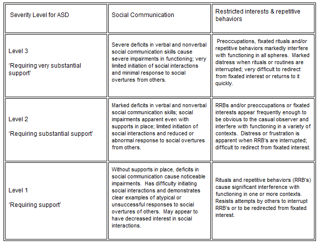 32d05d24c4ae6 In order for the New Autism Spectrum Disorder to be diagnosed pursuant to  the DSM-5