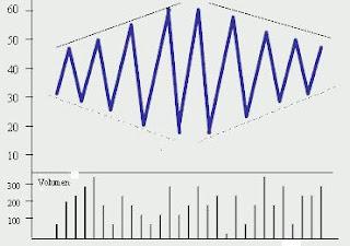 formaciones chartistas
