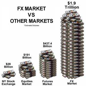 Forex market compared with other financial markets