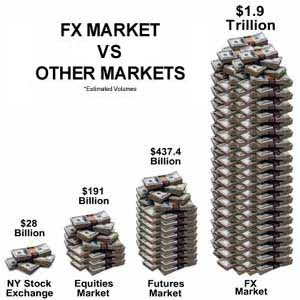 Players forex market