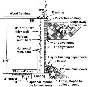 Hafezatul Rasyidah Concrete Basement Construction