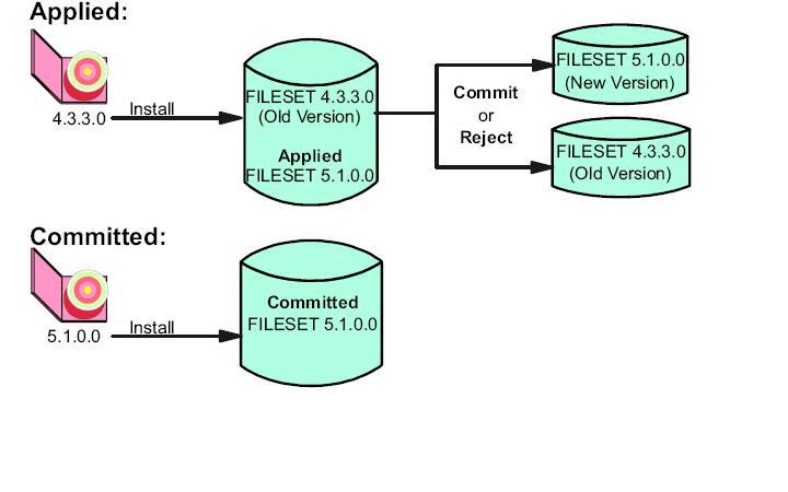 A Creative Approach To IBM P-series AIX: AIX Basics