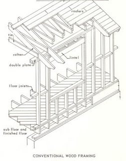 BUILDING CONSTRUCTION: 2)FRAME STRUCTURE