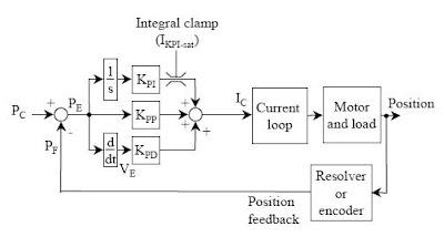 Control Servo Motion Control - PID Control | Controller Circuit