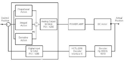 DC Servo motor control | Control and Automation