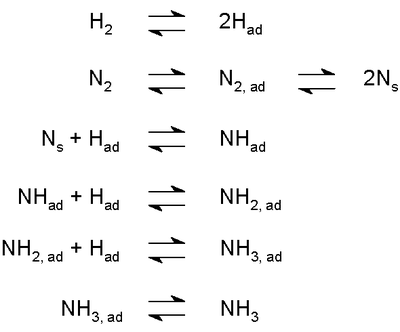 IB Chemistry Study Guide: Equilibrium: TYPES OF EQUILIBRIUM