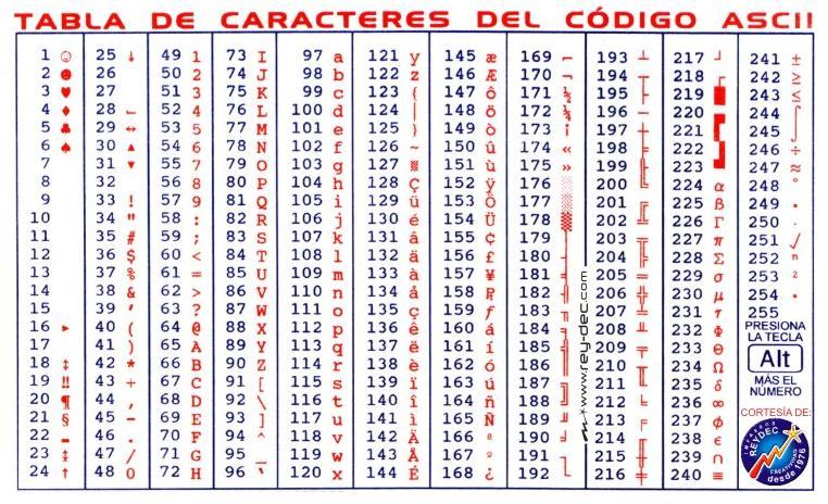 Códigos De Barras Presente En Toda La Cadena De: Informatica: Codigo Ascii
