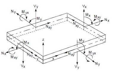 not only bridges: The skew (or non-orthogonal) reinforcement