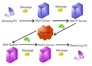 Hacking Mail Server