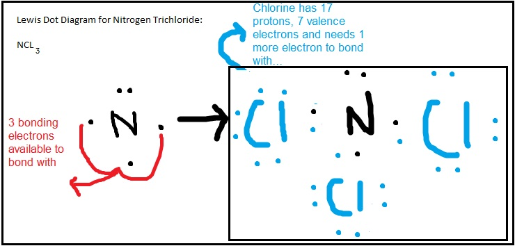 Chemistry 11  Electronic Structure  Drawing Electron Dot