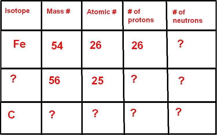 Now its your turn fill out the chart on isotopes also chemistry and atoms october rh chem threespot