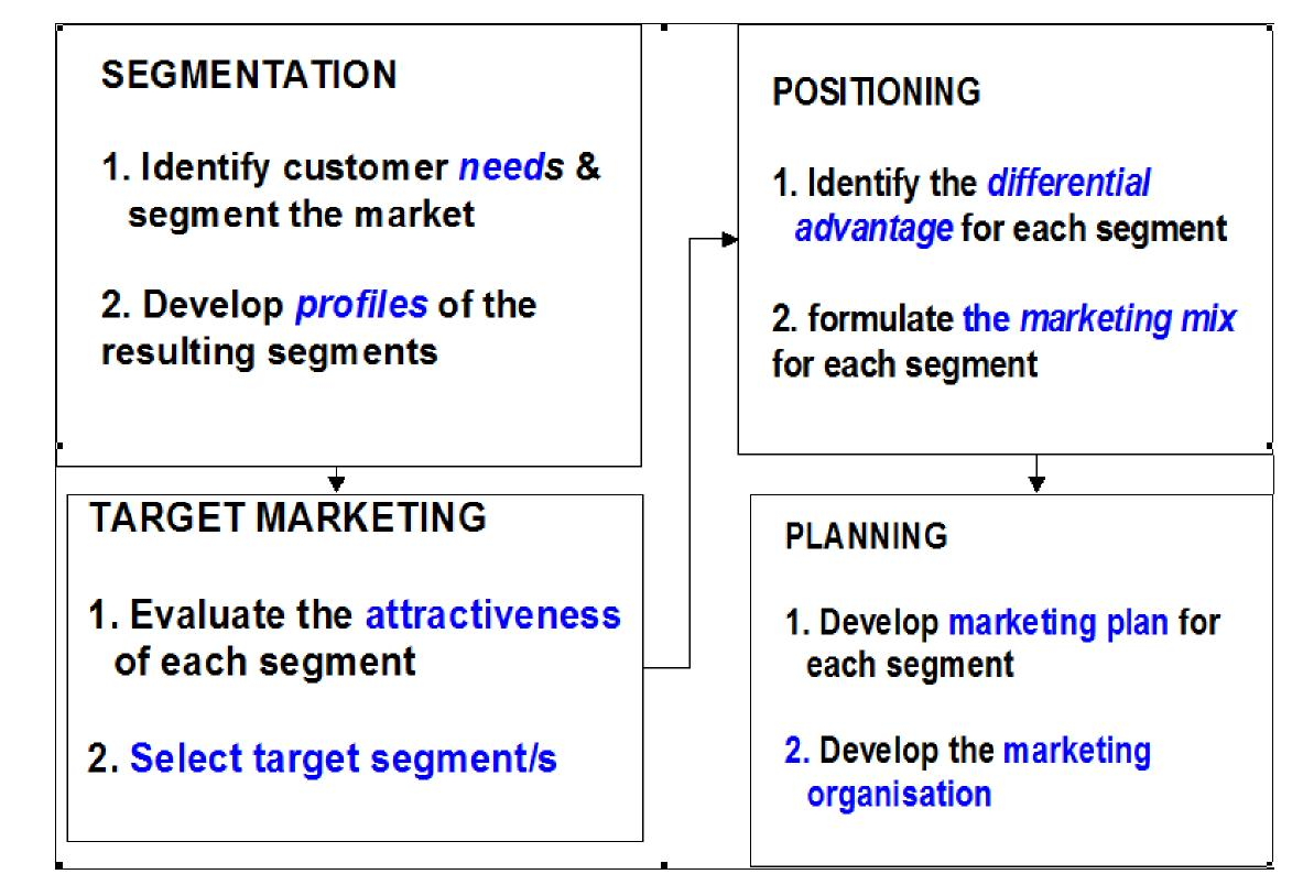 Hotel target market and positioning strategy