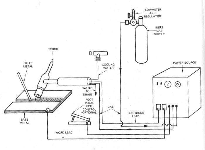 KIMPALAN ARKA & GAS: Gas Tungsten Arc Welding (GTAW)