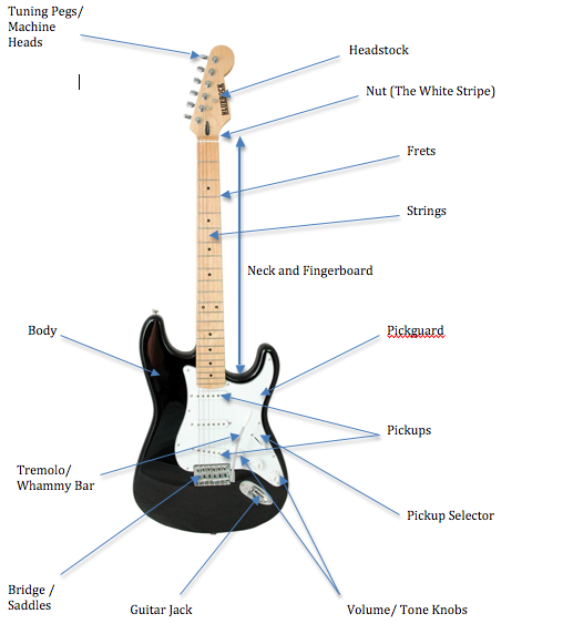 guitar for beginners names of guitar parts. Black Bedroom Furniture Sets. Home Design Ideas