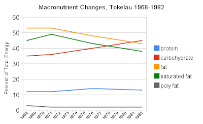 Tokelau Island Migrant Study - ahajournals.org