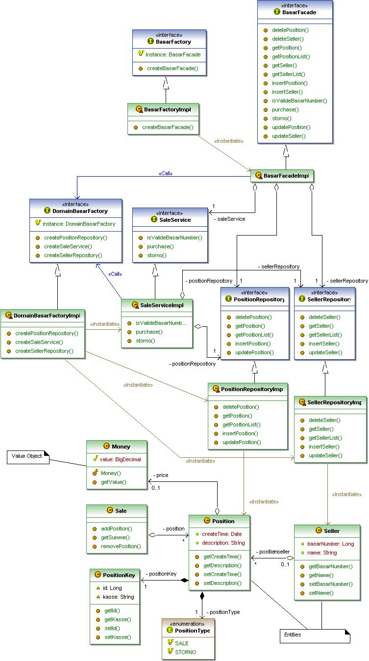 testen im softwarelebenszyklus v modell