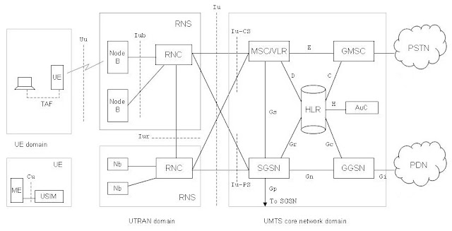 Umts Network Architecture Diagram Telecaster 4 Way Wiring Telecom Tutorials By Samir Amberkar 3 Access Will Be Over Ps Elements This Mean Rnc Connected To Both Msc Vlr And Sgsn As Shown In R99 Based Below