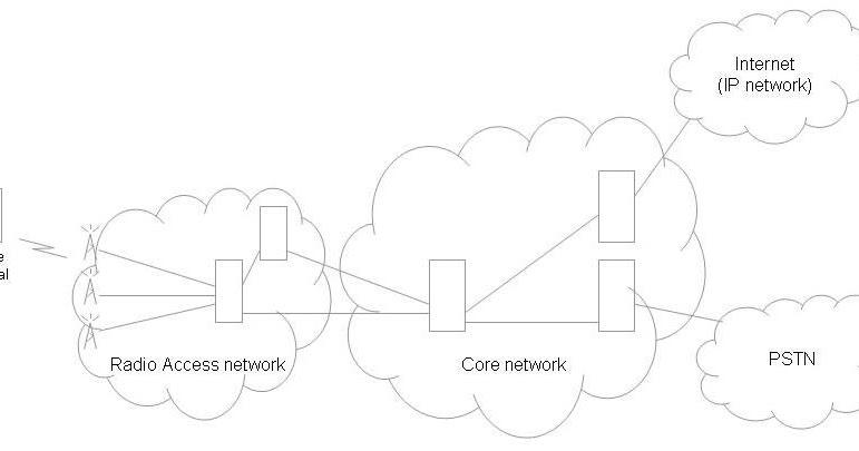 Telecom Tutorials by Samir Amberkar: Tomorrow's mobile