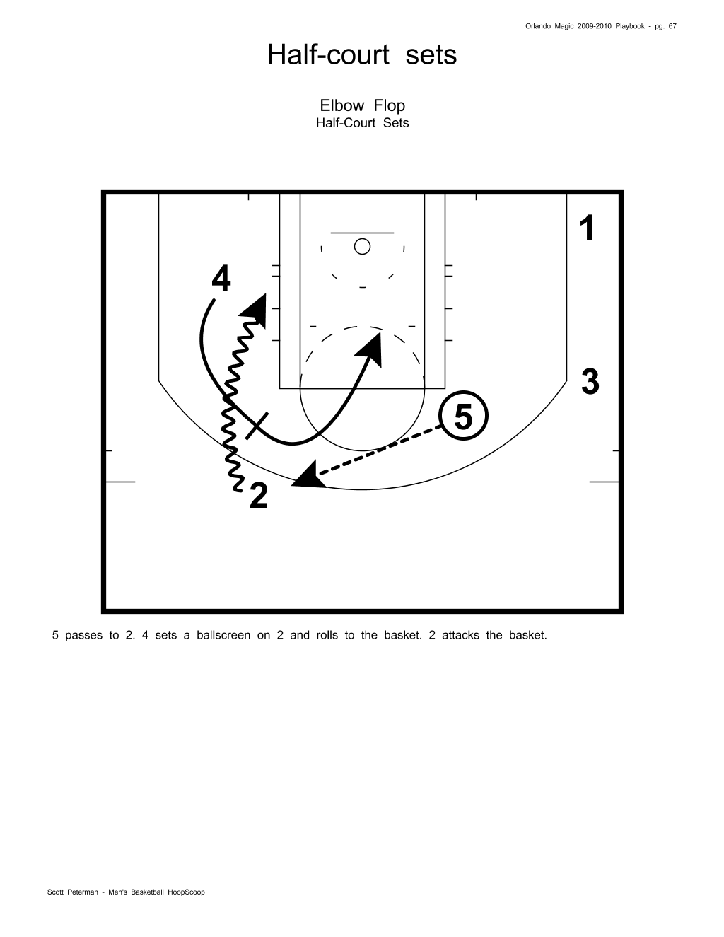 I hope that you enjoy these NBA Sets. Some of the best slobs and blobs in  basketball come from the NBA. The NBA is the leader in pick and roll  offense so ... b4fc3de3e
