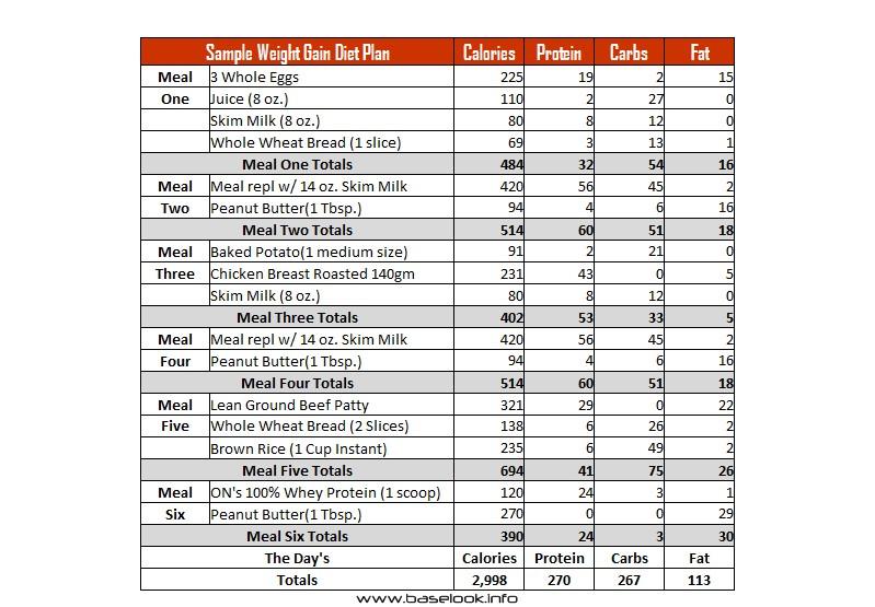 Best Weight Gain Diet Plan Image Gallery