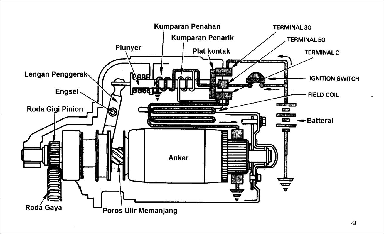 Sipil Jaya Bangunan Sistem Starter Kendaraan Doc