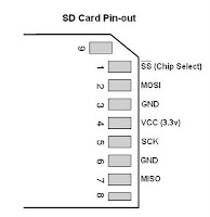 Gamecube Memory Card Sd Diagram, Gamecube, Free Engine