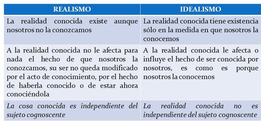 EL BLOG DE OJITOS COMPARACIN ENTRE IDEALISMO Y REALISMO