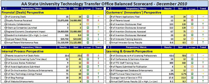 A balanced scorecard template for tech transfer offices for Department scorecard template