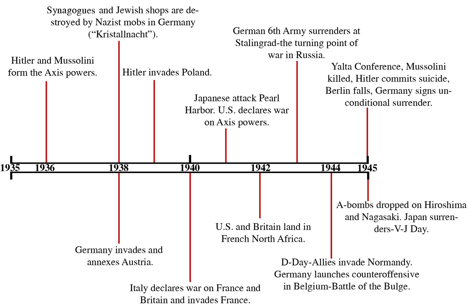 Prewar Timeline 1933 Adolf Hitler is elected Chancellor of Germany He abolishes democracy and becomes a dictator Japan and Germany leave the League of Nations