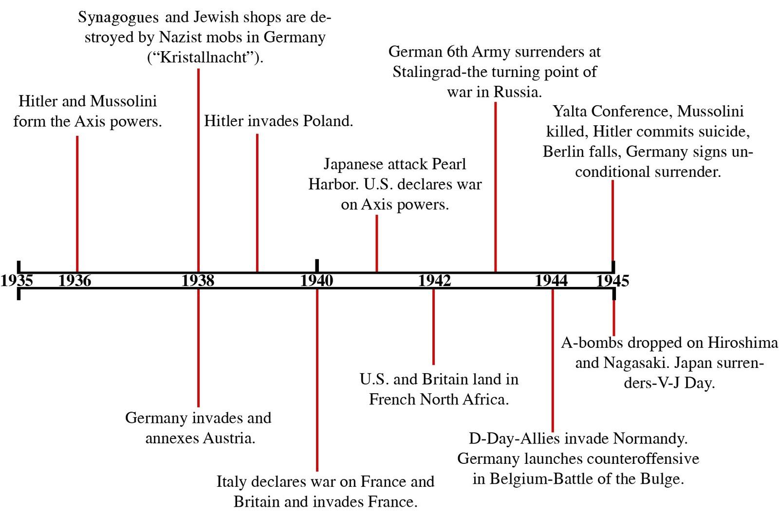 Ww2 Timeline And Timeline