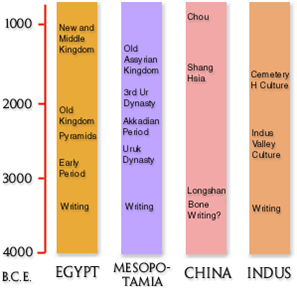 Comparative Study of the Harappan and Mesopotamian Civilisation